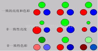 机器视觉在LED电子显示屏逐点校正技术中的应用