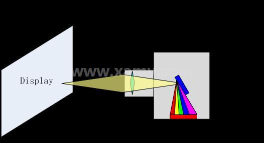 工业相机|LED显示屏检测