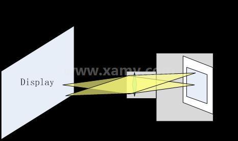 工业相机在LED显示屏应用