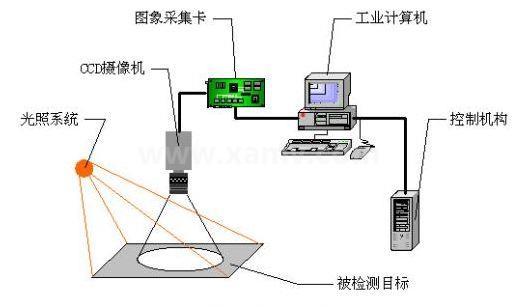 机器视觉系统构成