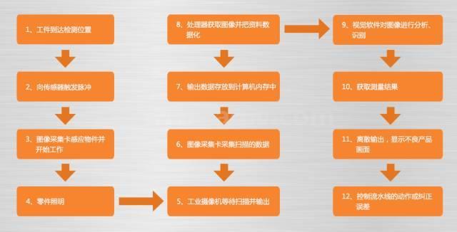 mg游戏平台手机版工作流程