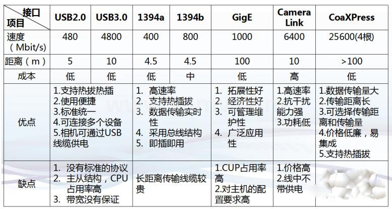 机器视觉系统中工业相机如何选择接口?- Gige工业相机,usb工业相机