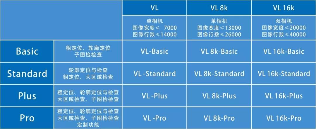 线扫描相机软件型号