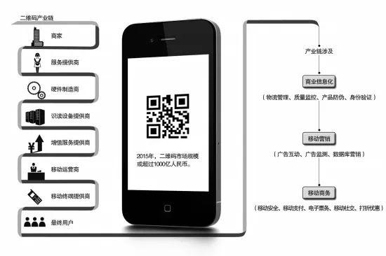 条码/二维码识别检测