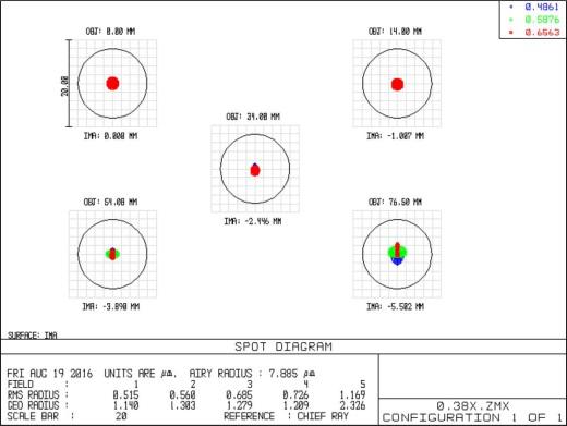 双远心光学特性2