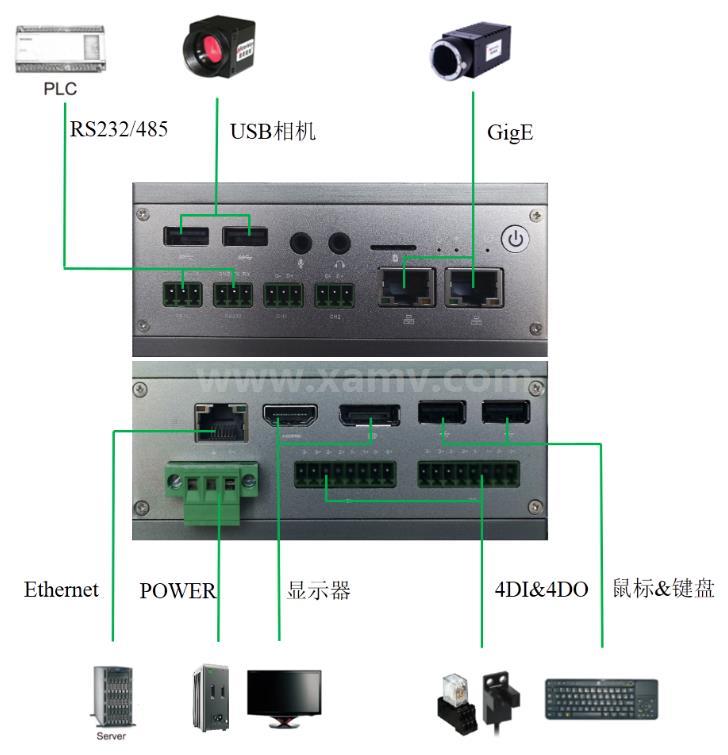 SVC300基礎型嵌入式智能視覺系統接口說明