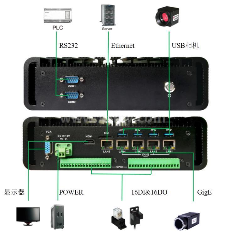 SVC400标准型嵌入式智能视觉系统接口图