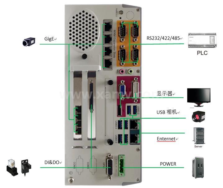 SVC500增強型嵌入式智能視覺系統接口說明