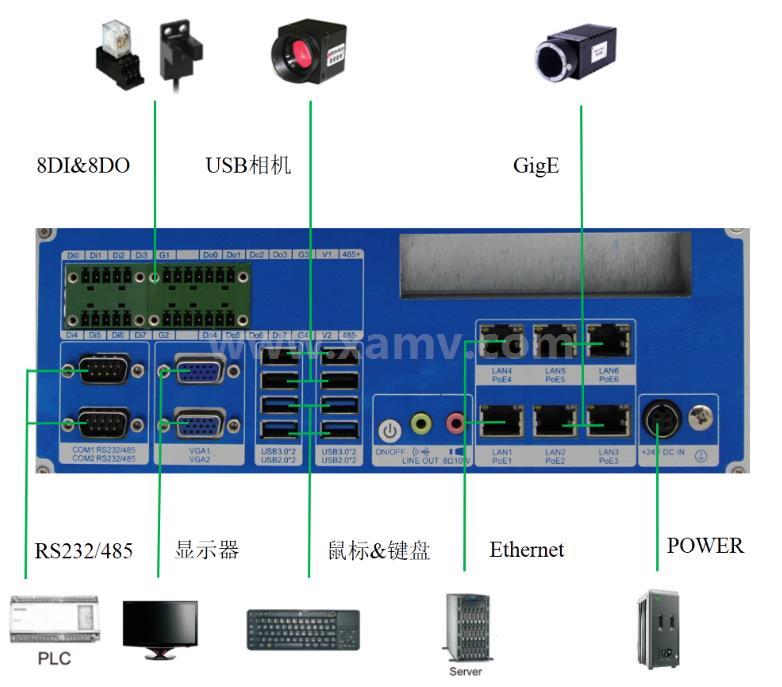 SVC600深度学习型嵌入式智能视觉系统接口图