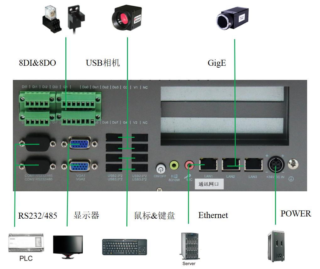 600控制器界面图
